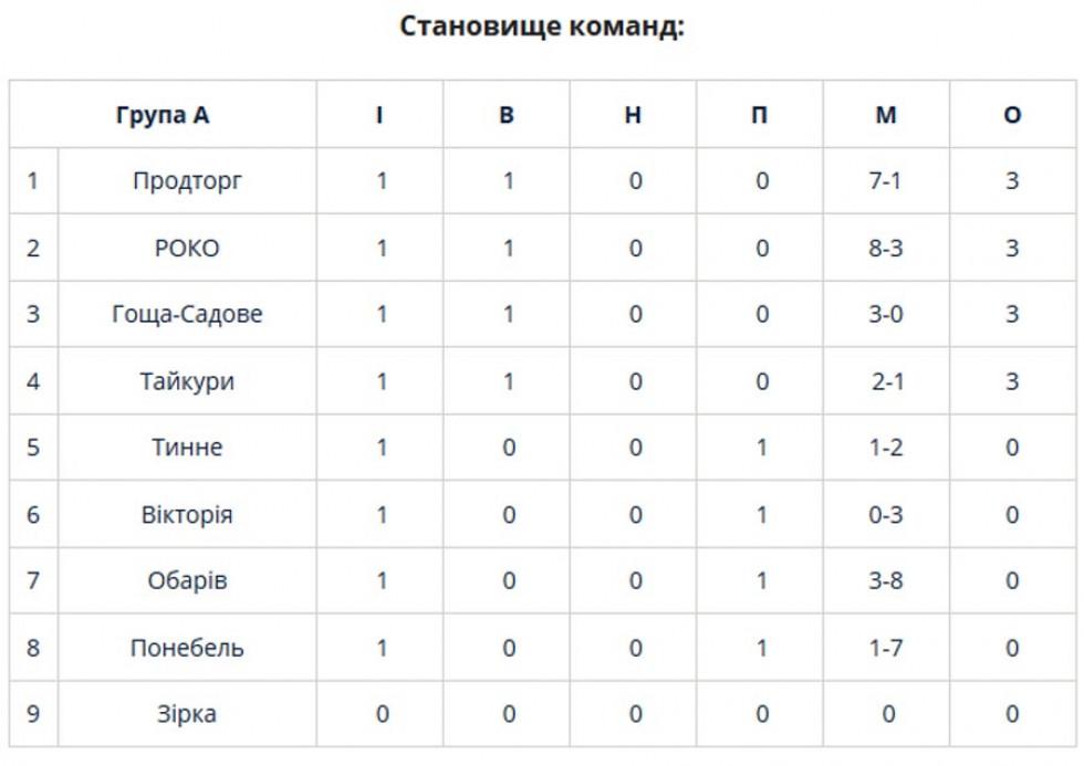 Турнірна таблиця 1 туру