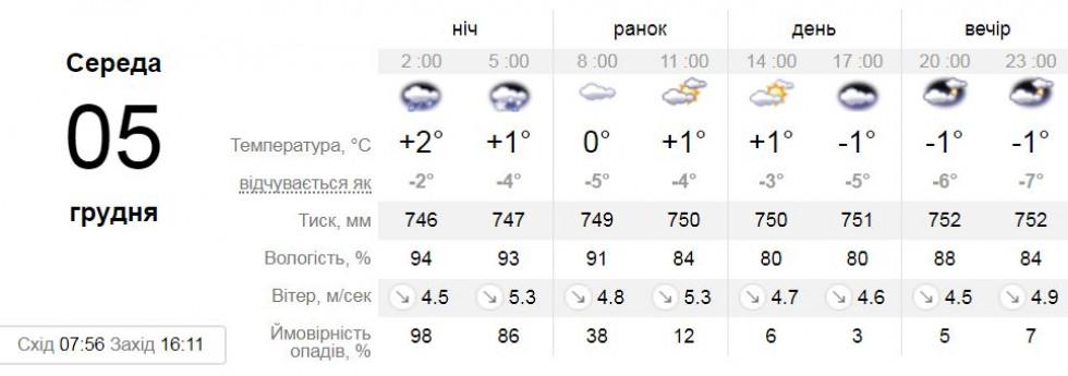 Джерело: sinoptik.ua